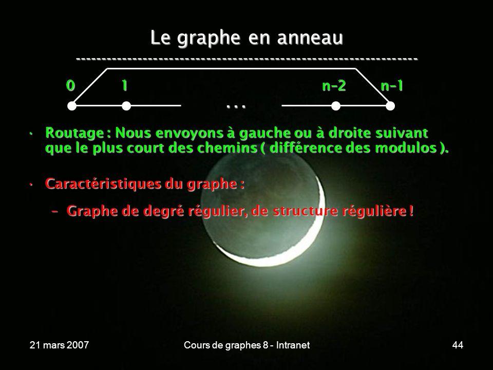21 mars 2007Cours de graphes 8 - Intranet44 Le graphe en anneau -----------------------------------------------------------------...