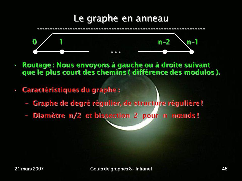 21 mars 2007Cours de graphes 8 - Intranet45 Le graphe en anneau -----------------------------------------------------------------...