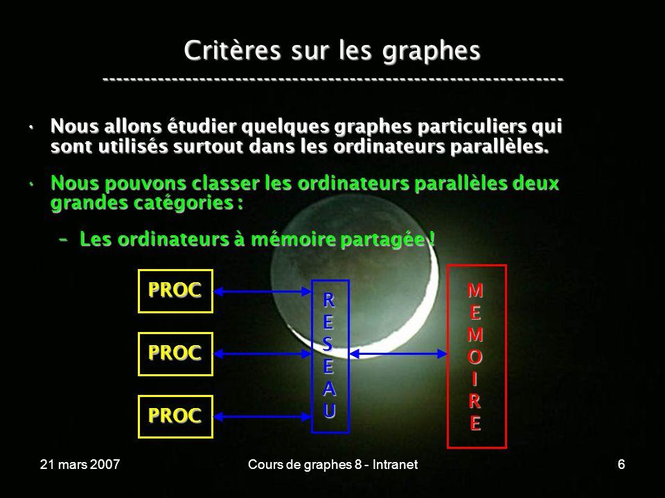 21 mars 2007Cours de graphes 8 - Intranet117 Lhypercube ----------------------------------------------------------------- A ce moment, nous avons pour n nœuds :A ce moment, nous avons pour n nœuds : –une dimension en log ( n ), –un degré en log ( n ), –un diamètre en log ( n ), –log ( n ) plus courts chemins arêtes-disjoints, –une bissection de n / 2 !