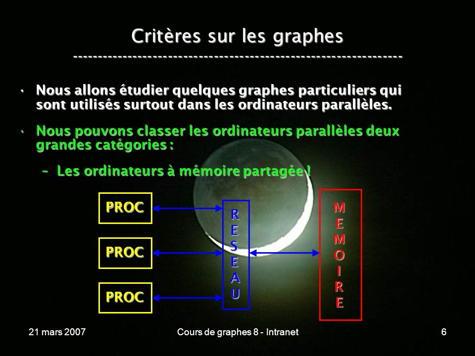 21 mars 2007Cours de graphes 8 - Intranet197 Synthèse ----------------------------------------------------------------- Quelques graphes particuliers.Quelques graphes particuliers.