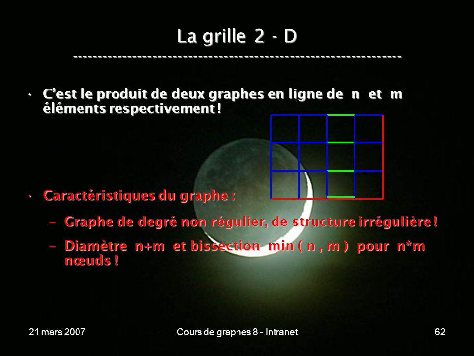 21 mars 2007Cours de graphes 8 - Intranet62 Cest le produit de deux graphes en ligne de n et m éléments respectivement !Cest le produit de deux graphes en ligne de n et m éléments respectivement .