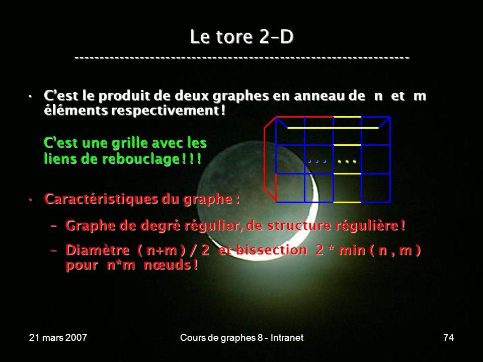 21 mars 2007Cours de graphes 8 - Intranet74 Cest le produit de deux graphes en anneau de n et m éléments respectivement !Cest le produit de deux graphes en anneau de n et m éléments respectivement .