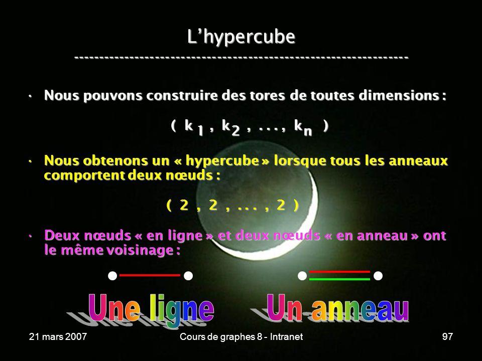 21 mars 2007Cours de graphes 8 - Intranet97 Lhypercube ----------------------------------------------------------------- Nous pouvons construire des tores de toutes dimensions :Nous pouvons construire des tores de toutes dimensions : ( k, k,..., k ) ( k, k,..., k ) Nous obtenons un « hypercube » lorsque tous les anneaux comportent deux nœuds :Nous obtenons un « hypercube » lorsque tous les anneaux comportent deux nœuds : ( 2, 2,..., 2 ) ( 2, 2,..., 2 ) Deux nœuds « en ligne » et deux nœuds « en anneau » ont le même voisinage :Deux nœuds « en ligne » et deux nœuds « en anneau » ont le même voisinage : 12n