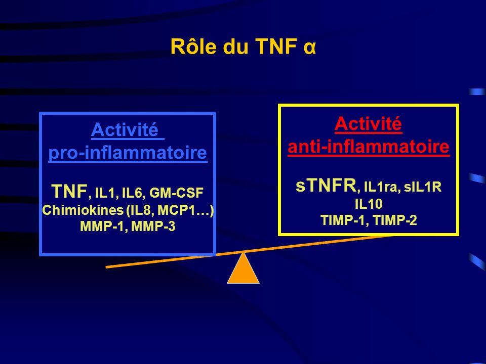Rôle du TNF α Activité pro-inflammatoire TNF, IL1, IL6, GM-CSF Chimiokines (IL8, MCP1…) MMP-1, MMP-3 Activité anti-inflammatoire sTNFR, IL1ra, sIL1R I