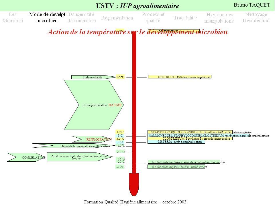 Formation Qualité_Hygiène alimentaire – octobre 2003 USTV : IUP agroalimentaire Bruno TAQUET -25°C Inhibition des lipases : arrêt du rancissement -20°