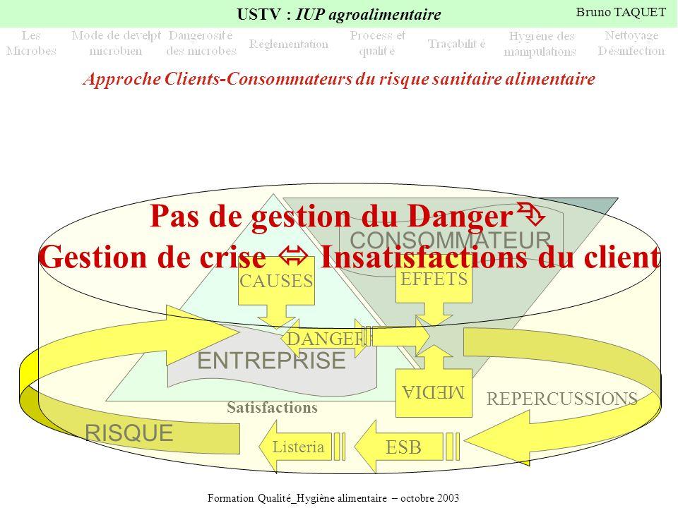 Formation Qualité_Hygiène alimentaire – octobre 2003 USTV : IUP agroalimentaire Bruno TAQUET CONSOMMATEUR Gestion du danger = Satisfactions ENTREPRISE