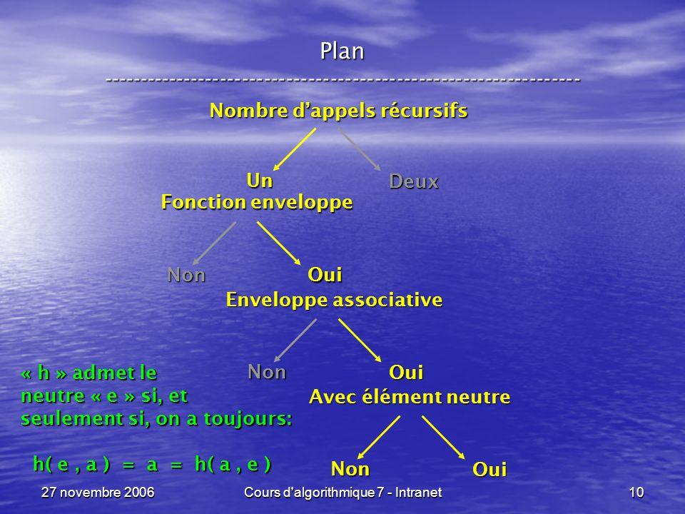 27 novembre 2006Cours d algorithmique 7 - Intranet10 Plan ----------------------------------------------------------------- Fonction enveloppe Non Oui Nombre dappels récursifs Un Deux Enveloppe associative Non Oui Avec élément neutre Non Oui « h » admet le neutre « e » si, et seulement si, on a toujours: h( e, a ) = a = h( a, e ) h( e, a ) = a = h( a, e )
