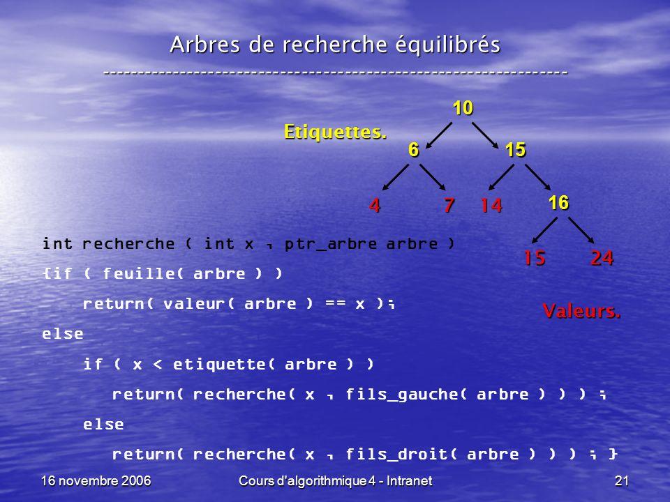 16 novembre 2006Cours d algorithmique 4 - Intranet21 Arbres de recherche équilibrés ----------------------------------------------------------------- 10 15 4 6 7 24 14 Etiquettes.