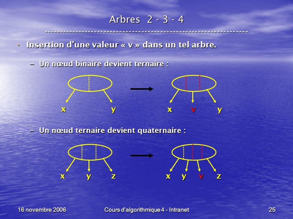 16 novembre 2006Cours d algorithmique 4 - Intranet25 Arbres 2 - 3 - 4 ----------------------------------------------------------------- Insertion dune valeur « v » dans un tel arbre.
