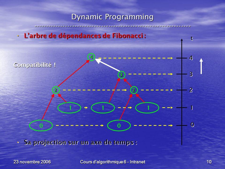 23 novembre 2006Cours d'algorithmique 6 - Intranet10 Dynamic Programming ----------------------------------------------------------------- Larbre de d