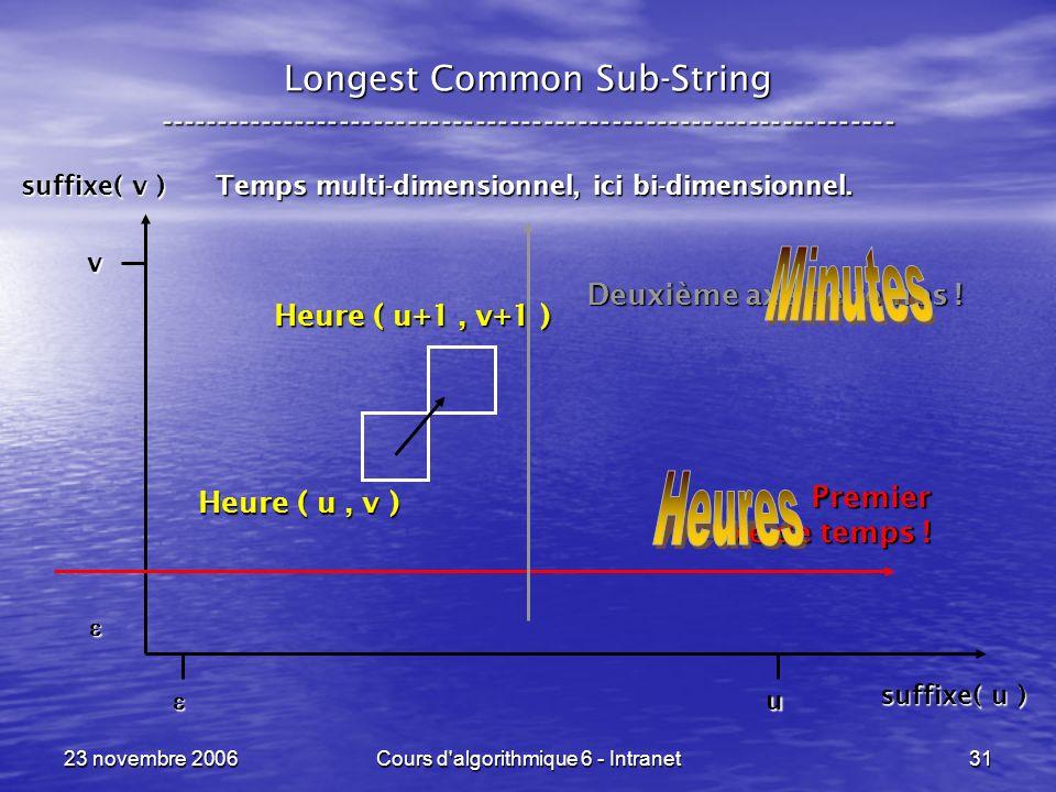 23 novembre 2006Cours d'algorithmique 6 - Intranet31 Longest Common Sub-String ----------------------------------------------------------------- Temps