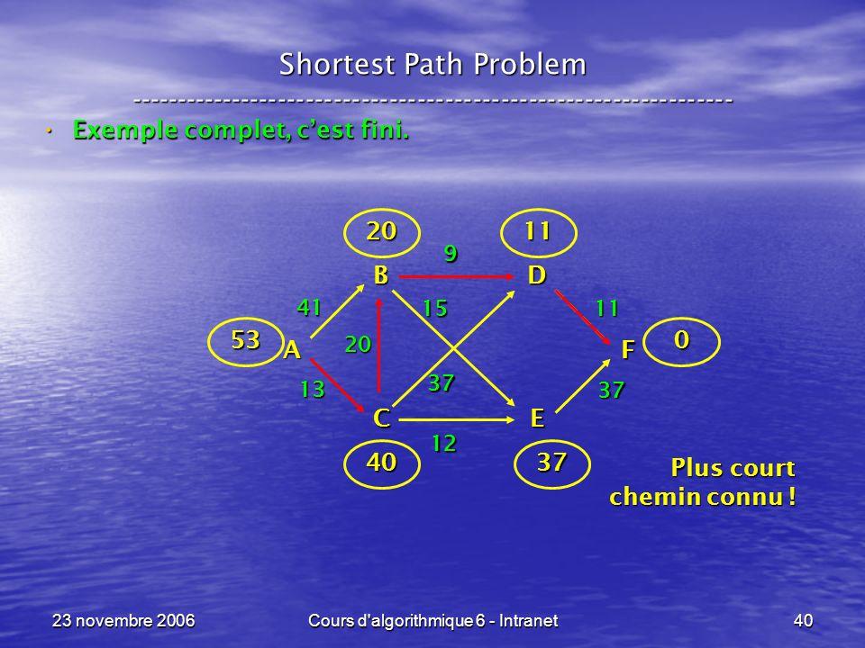 23 novembre 2006Cours d'algorithmique 6 - Intranet40 Shortest Path Problem ----------------------------------------------------------------- Exemple c