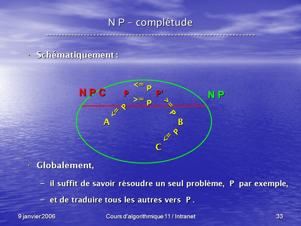 9 janvier 2006Cours d algorithmique 11 / Intranet33 N P – complétude ----------------------------------------------------------------- Schématiquement : Schématiquement : Globalement, Globalement, – il suffit de savoir résoudre un seul problème, P par exemple, – et de traduire tous les autres vers P.