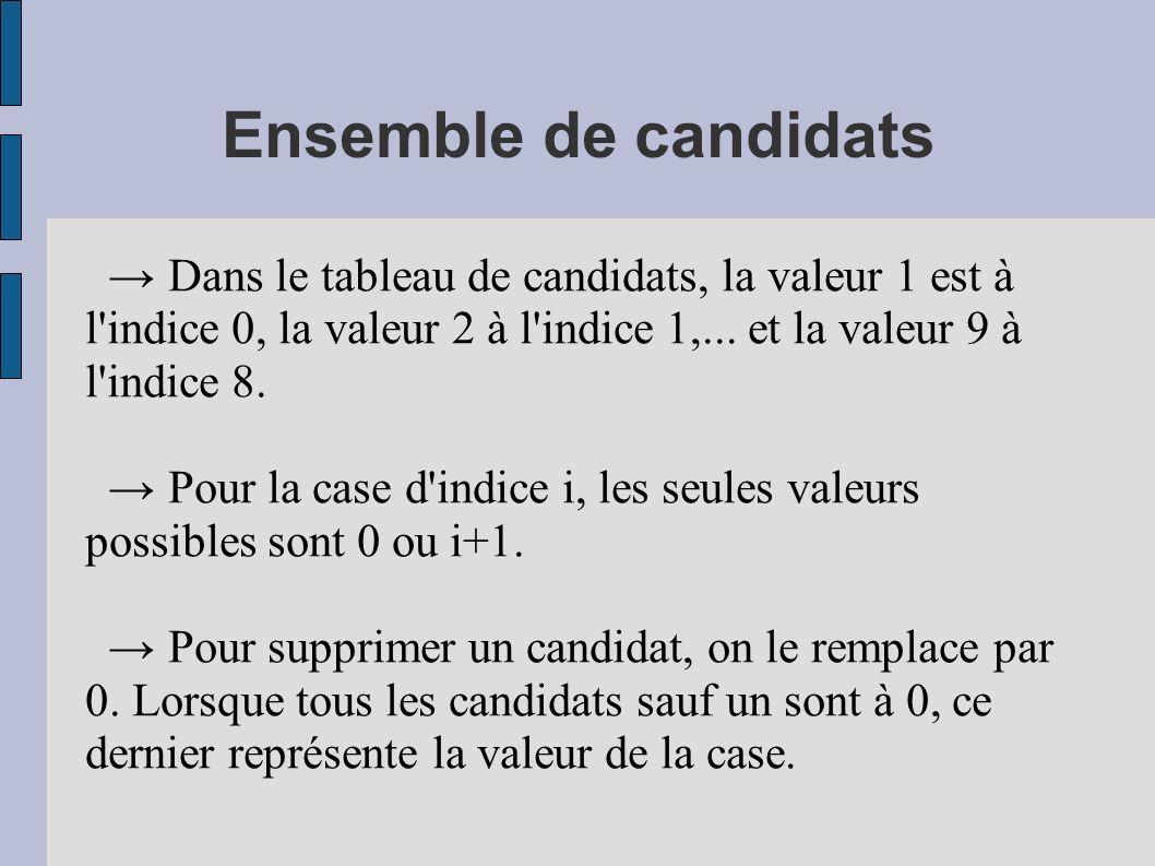 Ensemble de candidats Dans le tableau de candidats, la valeur 1 est à l'indice 0, la valeur 2 à l'indice 1,... et la valeur 9 à l'indice 8. Pour la ca