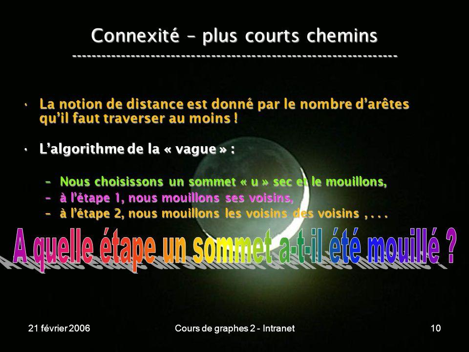 21 février 2006Cours de graphes 2 - Intranet10 Connexité – plus courts chemins ----------------------------------------------------------------- La no