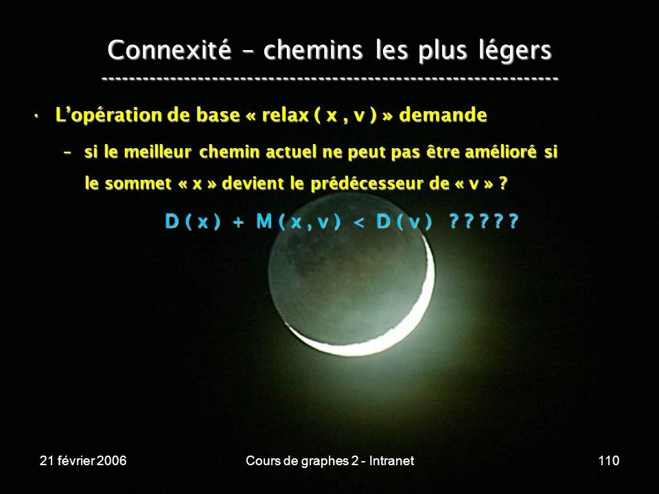 21 février 2006Cours de graphes 2 - Intranet110 Lopération de base « relax ( x, v ) » demandeLopération de base « relax ( x, v ) » demande –si le meil