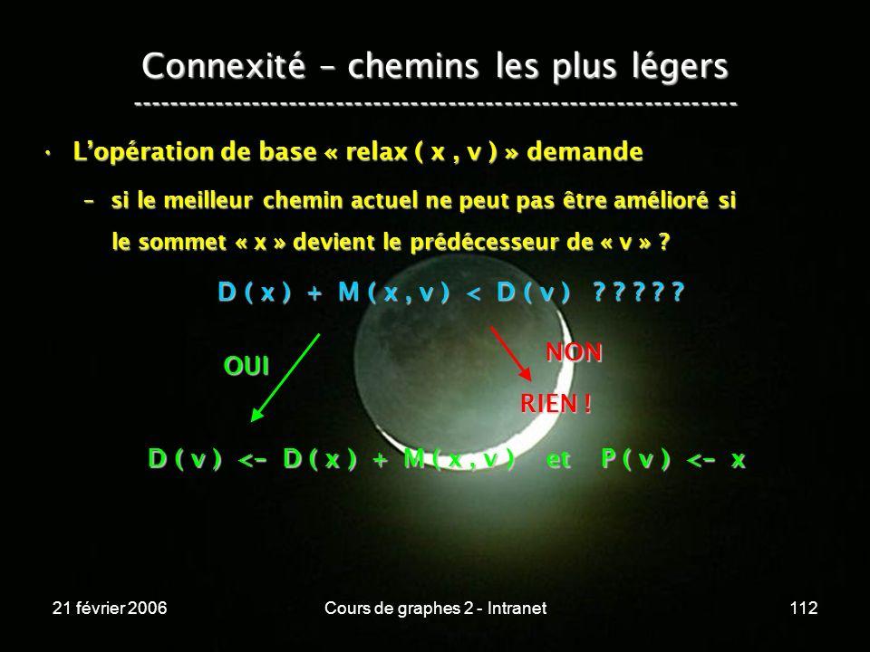 21 février 2006Cours de graphes 2 - Intranet112 Lopération de base « relax ( x, v ) » demandeLopération de base « relax ( x, v ) » demande –si le meil