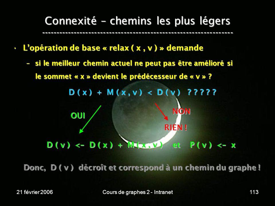 21 février 2006Cours de graphes 2 - Intranet113 Lopération de base « relax ( x, v ) » demandeLopération de base « relax ( x, v ) » demande –si le meil