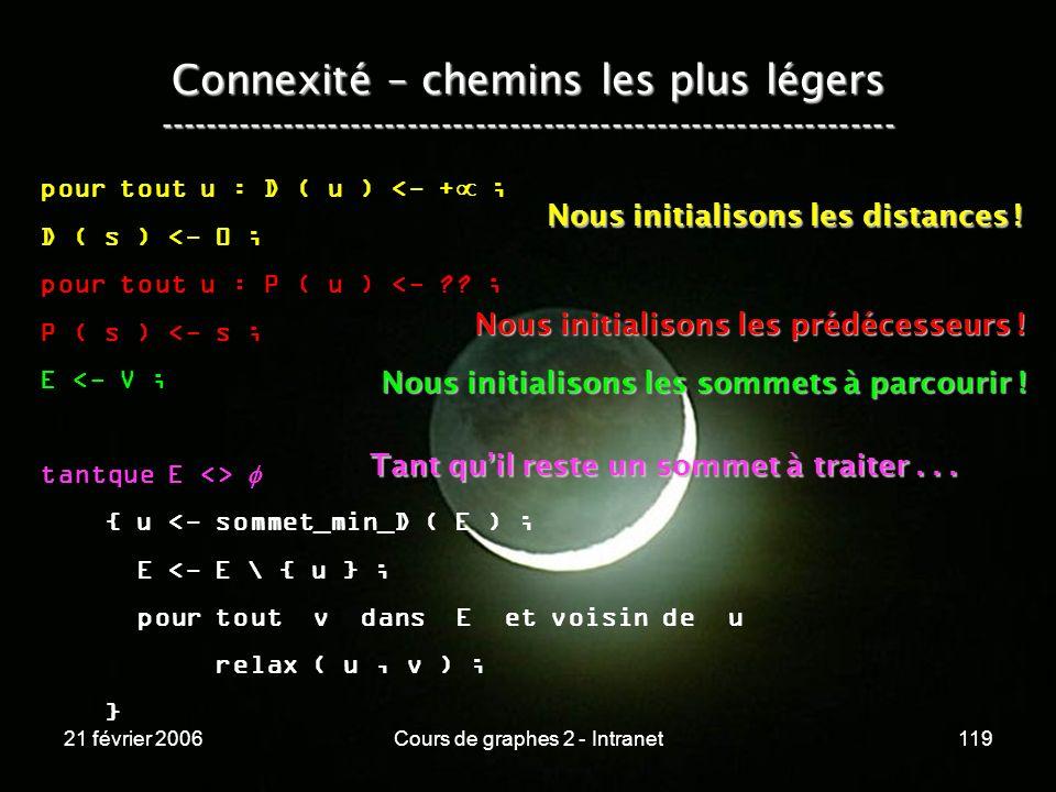 21 février 2006Cours de graphes 2 - Intranet119 Connexité – chemins les plus légers -----------------------------------------------------------------