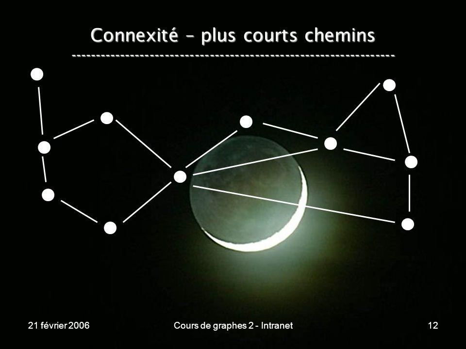 21 février 2006Cours de graphes 2 - Intranet12 Connexité – plus courts chemins -----------------------------------------------------------------