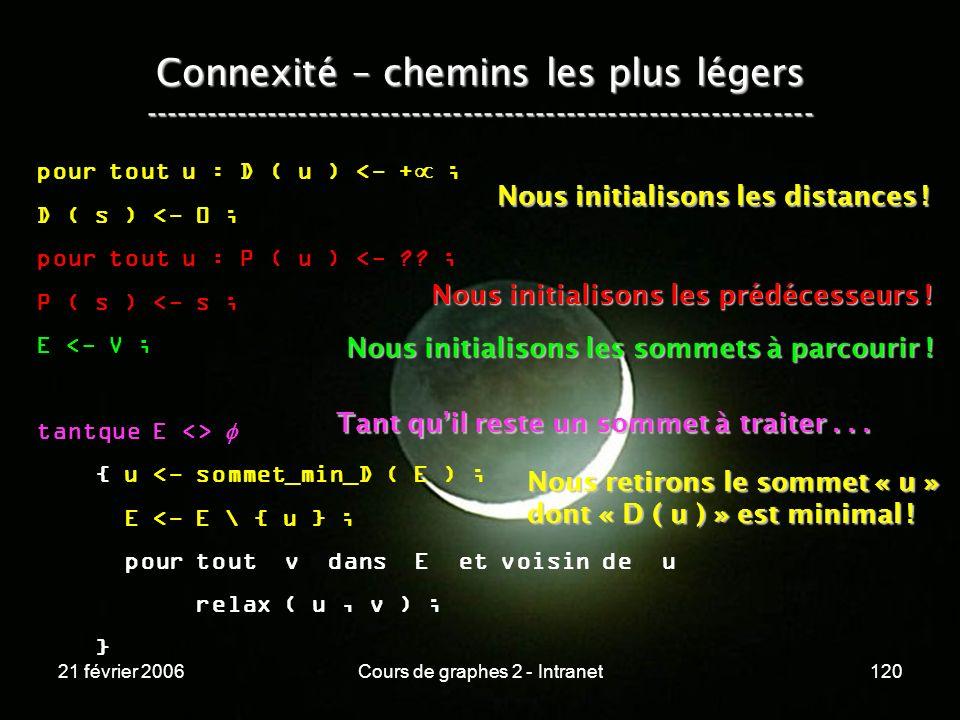 21 février 2006Cours de graphes 2 - Intranet120 Connexité – chemins les plus légers -----------------------------------------------------------------