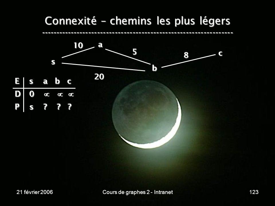 21 février 2006Cours de graphes 2 - Intranet123 Connexité – chemins les plus légers -----------------------------------------------------------------