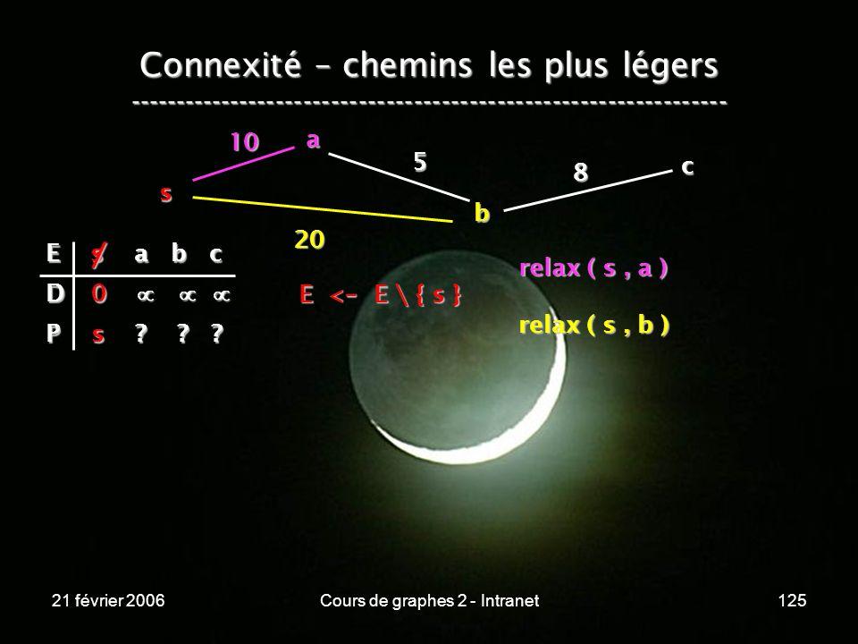 21 février 2006Cours de graphes 2 - Intranet125 Connexité – chemins les plus légers -----------------------------------------------------------------