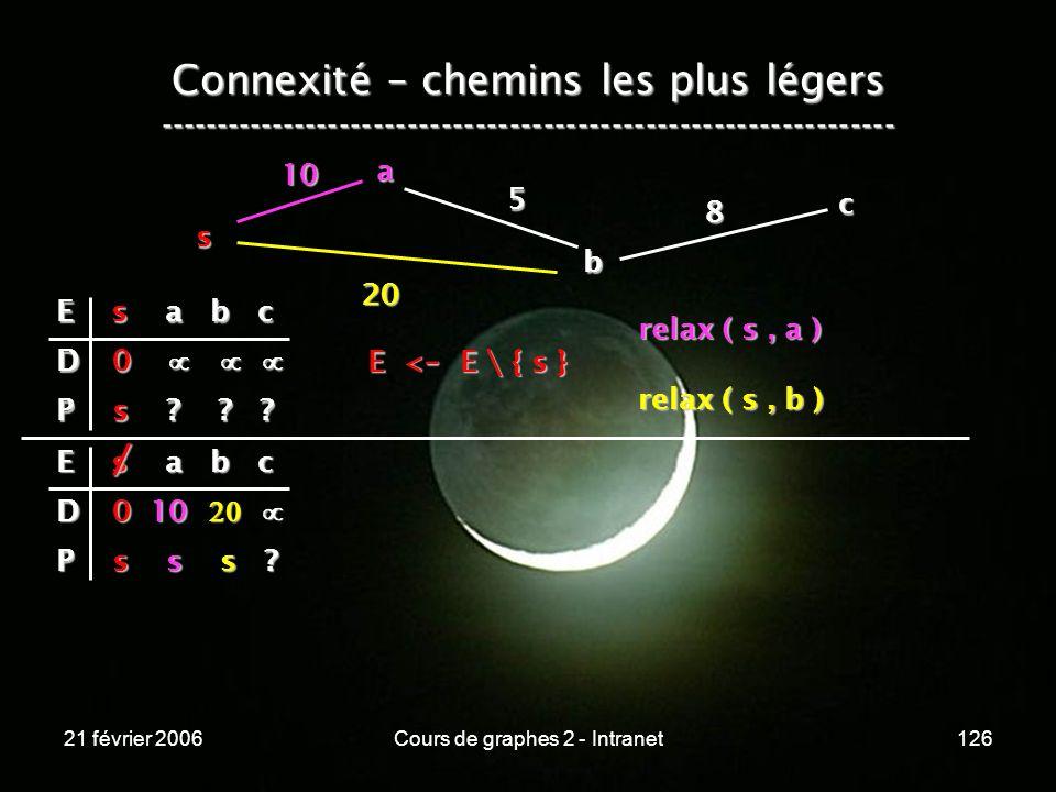 21 février 2006Cours de graphes 2 - Intranet126 Connexité – chemins les plus légers -----------------------------------------------------------------