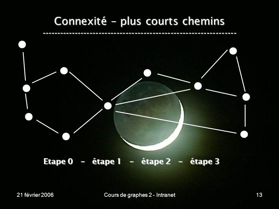 21 février 2006Cours de graphes 2 - Intranet13 Connexité – plus courts chemins ----------------------------------------------------------------- Etape