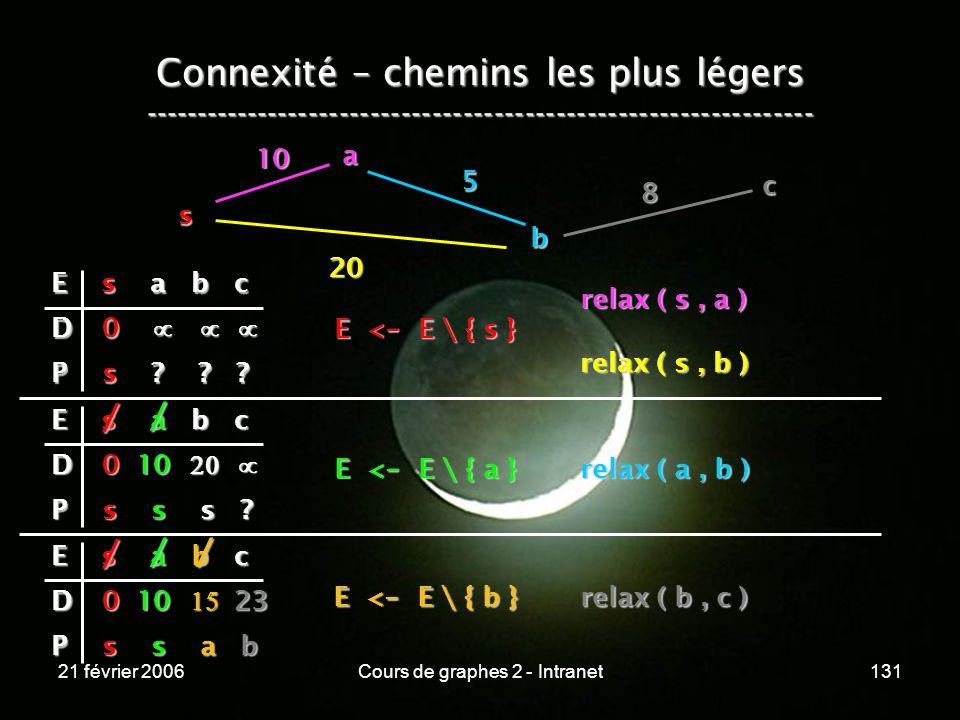 21 février 2006Cours de graphes 2 - Intranet131 Connexité – chemins les plus légers -----------------------------------------------------------------