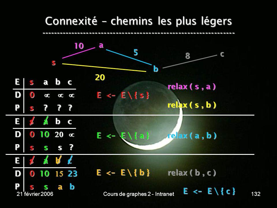 21 février 2006Cours de graphes 2 - Intranet132 Connexité – chemins les plus légers -----------------------------------------------------------------