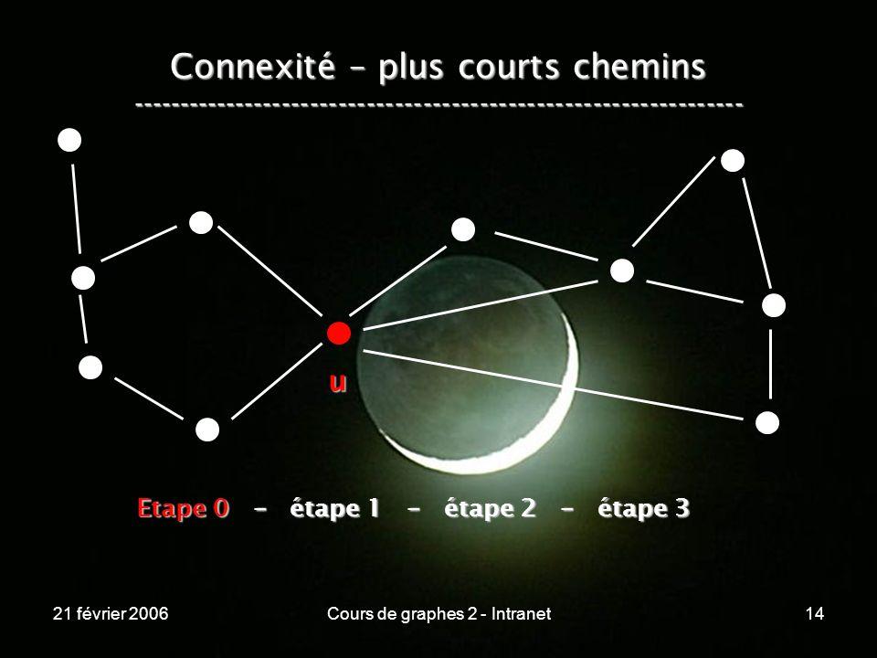 21 février 2006Cours de graphes 2 - Intranet14 Connexité – plus courts chemins ----------------------------------------------------------------- u Eta