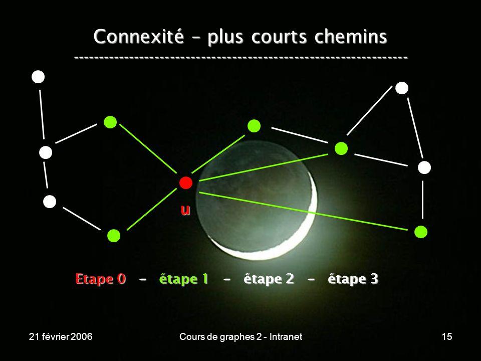 21 février 2006Cours de graphes 2 - Intranet15 Connexité – plus courts chemins ----------------------------------------------------------------- u Eta