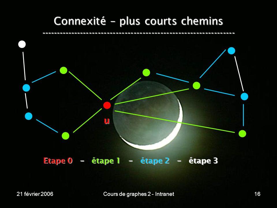 21 février 2006Cours de graphes 2 - Intranet16 Connexité – plus courts chemins ----------------------------------------------------------------- u Eta