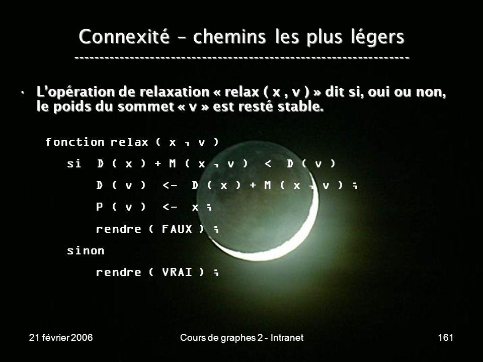 21 février 2006Cours de graphes 2 - Intranet161 Connexité – chemins les plus légers -----------------------------------------------------------------