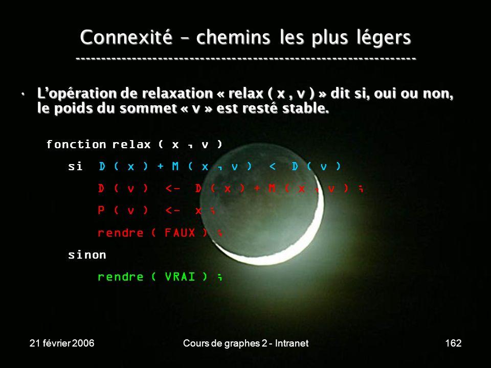 21 février 2006Cours de graphes 2 - Intranet162 Connexité – chemins les plus légers -----------------------------------------------------------------