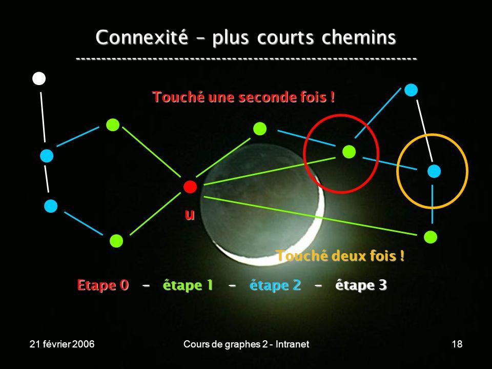 21 février 2006Cours de graphes 2 - Intranet18 Connexité – plus courts chemins ----------------------------------------------------------------- u Eta