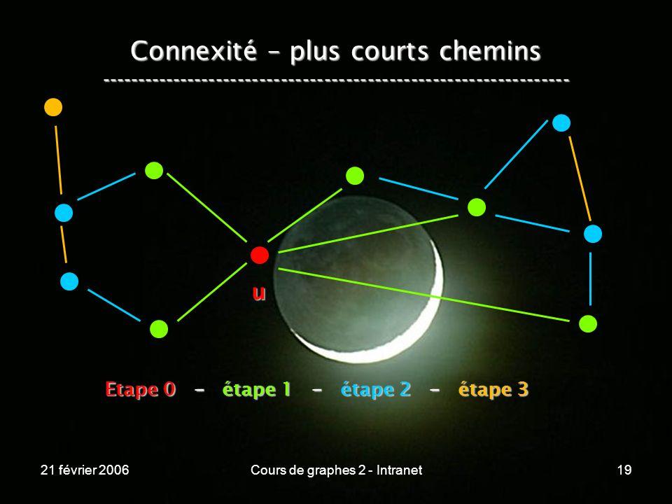 21 février 2006Cours de graphes 2 - Intranet19 Connexité – plus courts chemins ----------------------------------------------------------------- u Eta