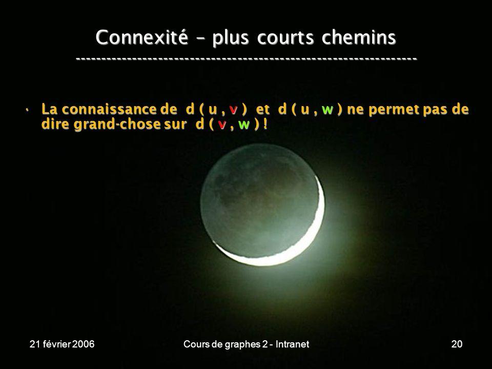 21 février 2006Cours de graphes 2 - Intranet20 Connexité – plus courts chemins ----------------------------------------------------------------- La co