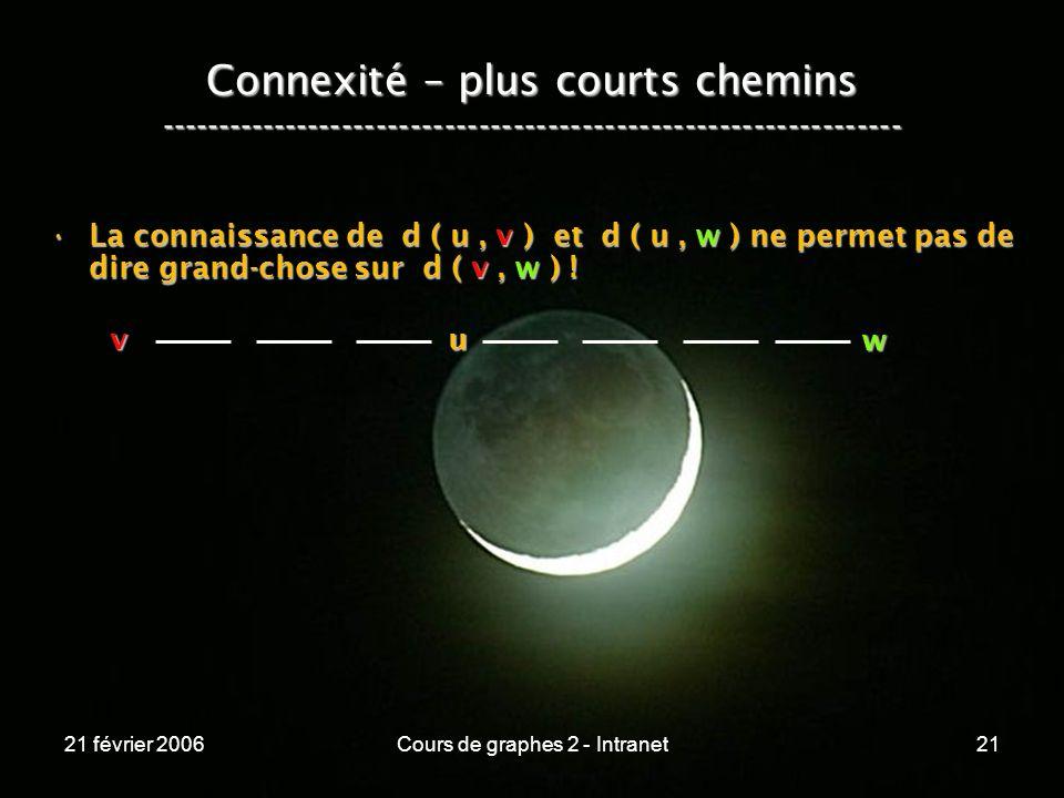 21 février 2006Cours de graphes 2 - Intranet21 Connexité – plus courts chemins ----------------------------------------------------------------- La co
