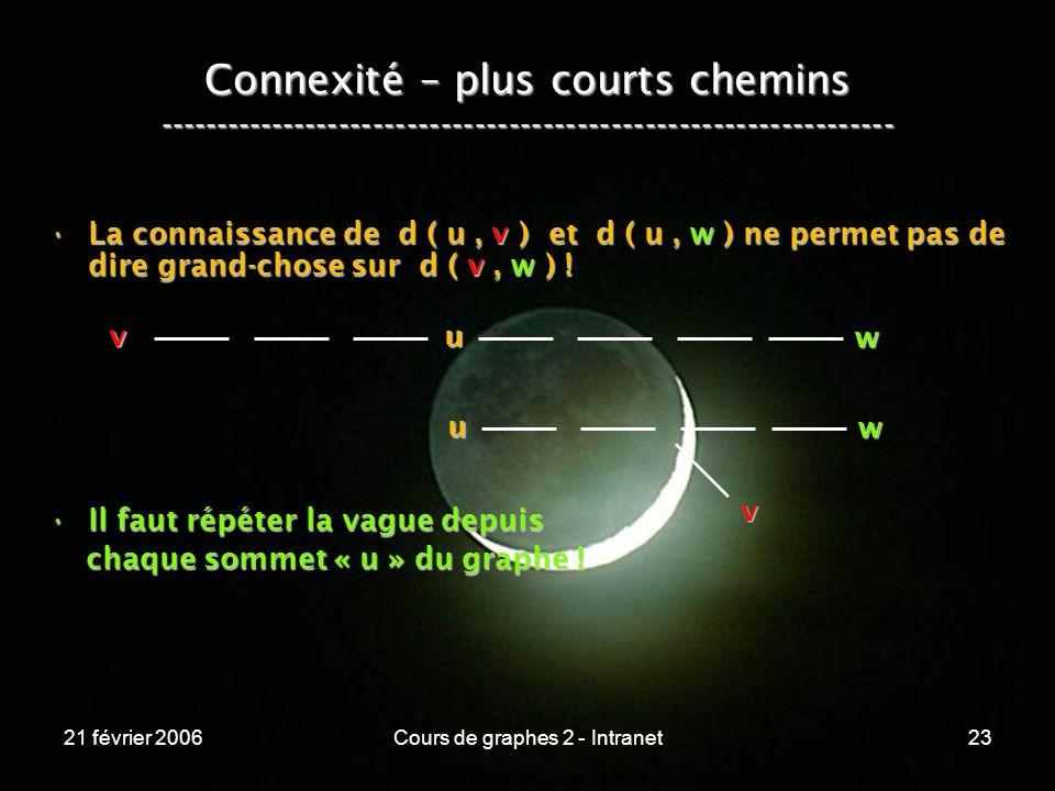 21 février 2006Cours de graphes 2 - Intranet23 Connexité – plus courts chemins ----------------------------------------------------------------- La co