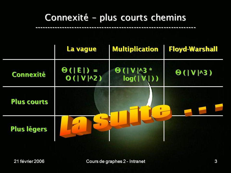 21 février 2006Cours de graphes 2 - Intranet84 Connexité Plus courts Plus légers La vague MultiplicationFloyd-Warshall (   E   ) = (   E   ) = O (   V  ^2 ) O (   V  ^2 ) (   V  ^3 * (   V  ^3 * log(   V   ) ) log(   V   ) ) (   V  ^3 ) (   V  ^3 ) (   V   *   E   ) = (   V   *   E   ) = O (   V  ^3 ) O (   V  ^3 ) (   V  ^3 * (   V  ^3 * log(   V   ) ) log(   V   ) ) (   V  ^3 ) (   V  ^3 ) N O N .