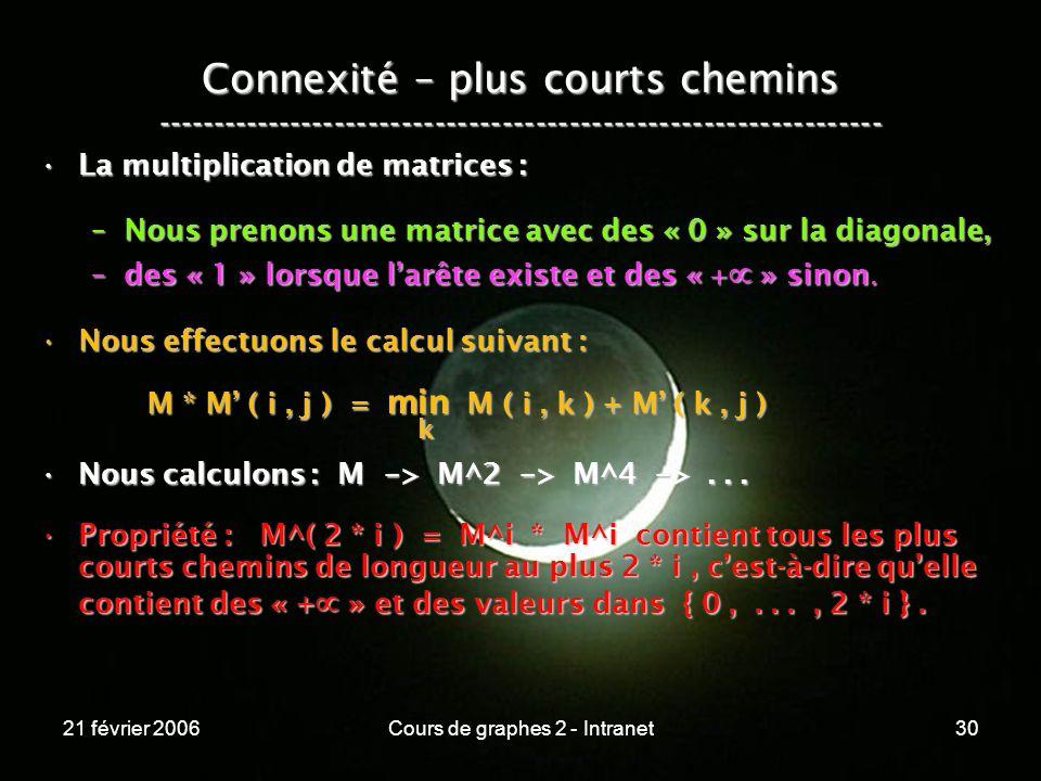 21 février 2006Cours de graphes 2 - Intranet30 Connexité – plus courts chemins ----------------------------------------------------------------- La mu
