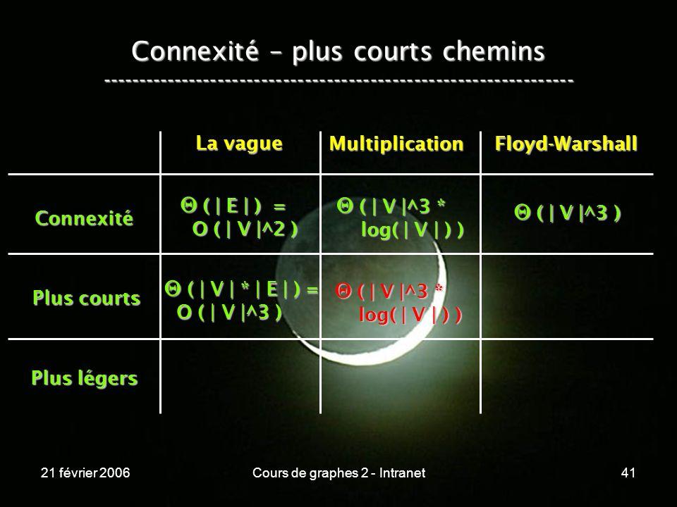 21 février 2006Cours de graphes 2 - Intranet41 Connexité – plus courts chemins ----------------------------------------------------------------- Conne