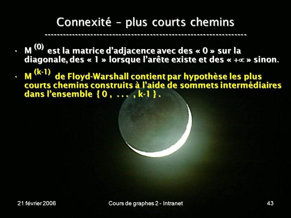 21 février 2006Cours de graphes 2 - Intranet43 Connexité – plus courts chemins ----------------------------------------------------------------- M est