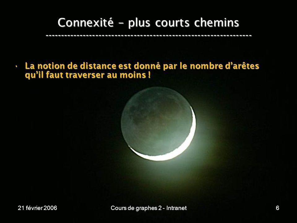 21 février 2006Cours de graphes 2 - Intranet127 Connexité – chemins les plus légers ----------------------------------------------------------------- s a b c 20 10 5 8 E s a b c D 0 P s .
