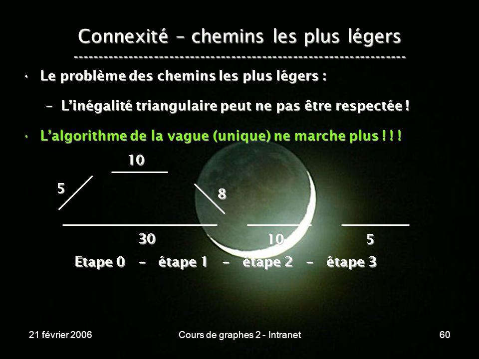 21 février 2006Cours de graphes 2 - Intranet60 Connexité – chemins les plus légers ----------------------------------------------------------------- L