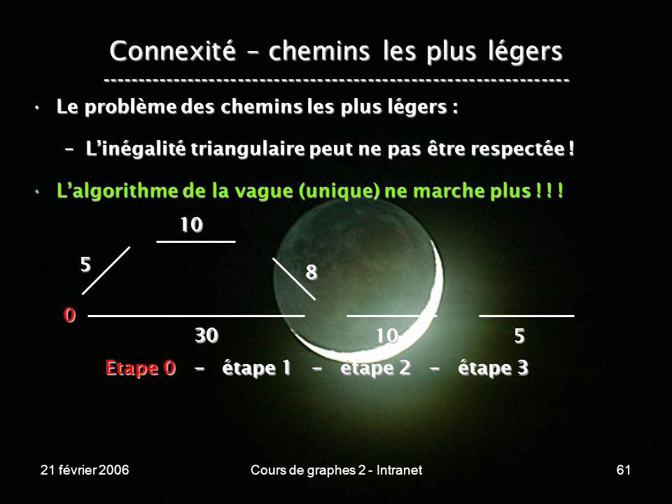 21 février 2006Cours de graphes 2 - Intranet61 Connexité – chemins les plus légers ----------------------------------------------------------------- L