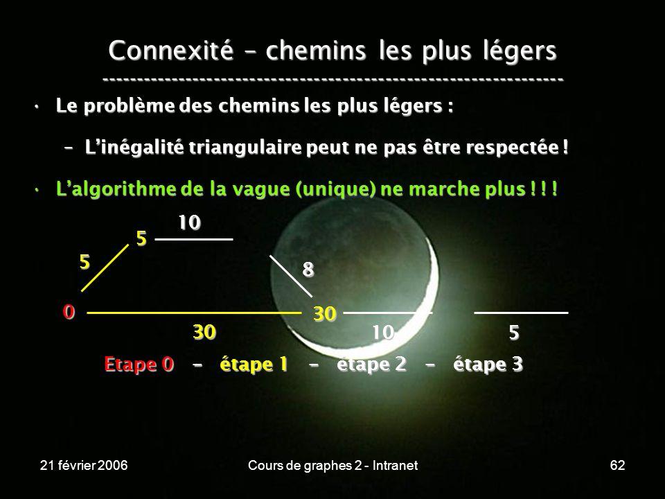 21 février 2006Cours de graphes 2 - Intranet62 Connexité – chemins les plus légers ----------------------------------------------------------------- L