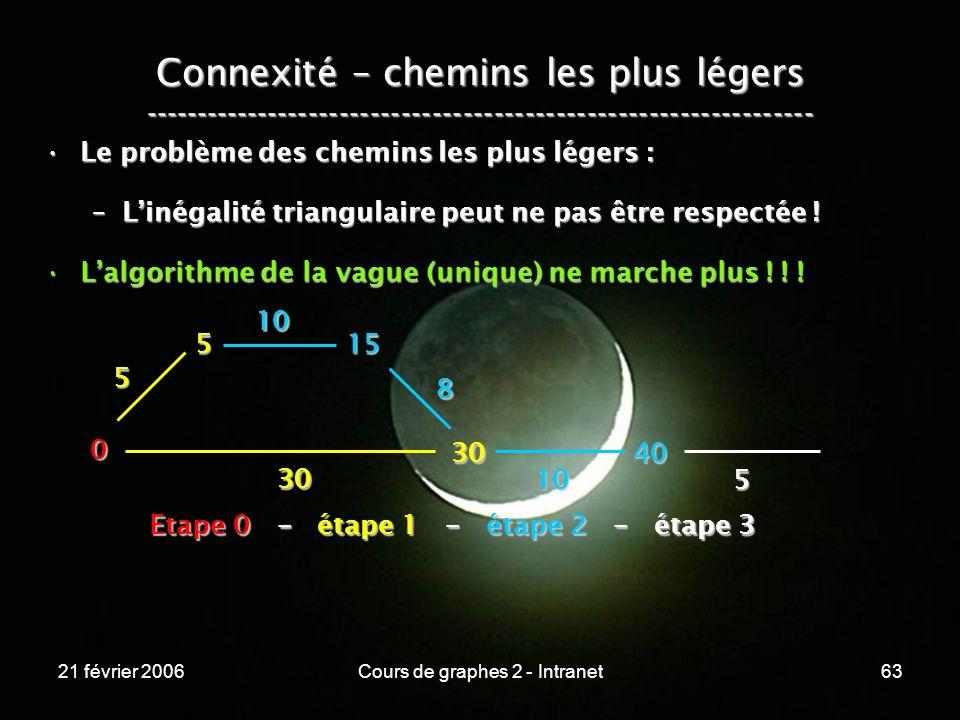 21 février 2006Cours de graphes 2 - Intranet63 Connexité – chemins les plus légers ----------------------------------------------------------------- L